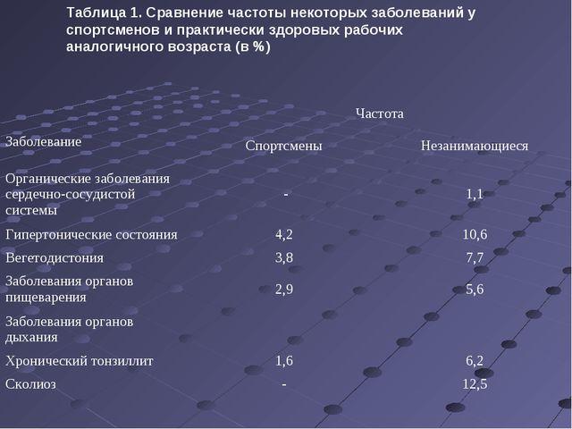 Таблица 1. Сравнение частоты некоторых заболеваний у спортсменов и практическ...