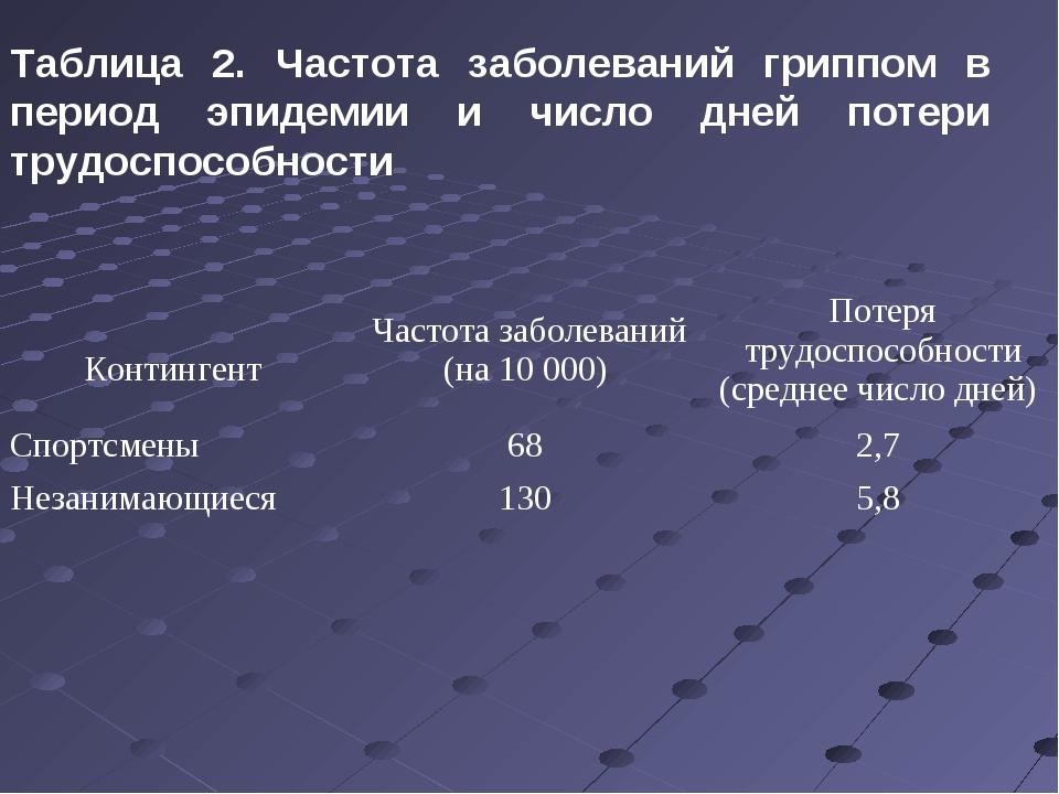 Таблица 2. Частота заболеваний гриппом в период эпидемии и число дней потери...