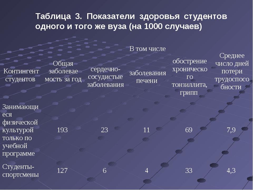 Таблица 3. Показатели здоровья студентов одного и того же вуза (на 1000 случа...
