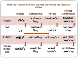 When the reporting verb is in the past, the verb tenses change as follows: Si