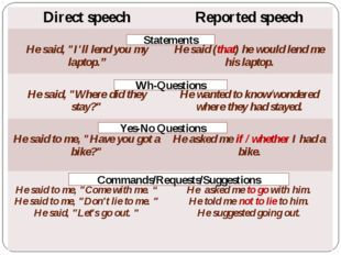 Statements Wh-Questions Yes-No Questions Commands/Requests/Suggestions Direc
