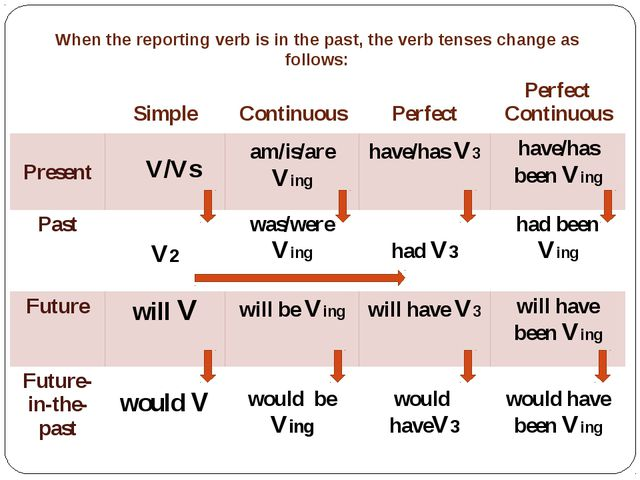 When the reporting verb is in the past, the verb tenses change as follows: Si...