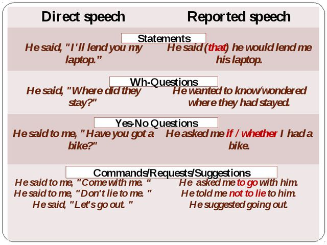 Statements Wh-Questions Yes-No Questions Commands/Requests/Suggestions Direc...