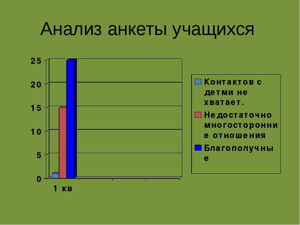 Анализ анкеты учащихся