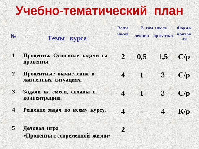 Учебно-тематический план № Темы курсаВсего часовВ том числеФорма контроля...