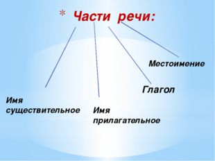 Части речи: Имя существительное Имя прилагательное Глагол Местоимение