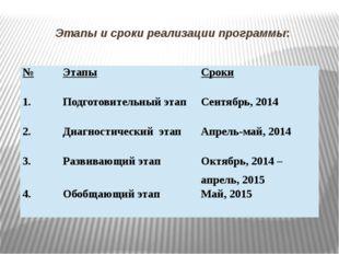 Этапы и сроки реализации программы: № Этапы Сроки 1. Подготовительный этап Се