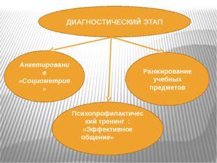 ДИАГНОСТИЧЕСКИЙ ЭТАП Анкетирование «Социометрия» Психопрофилактический тренин