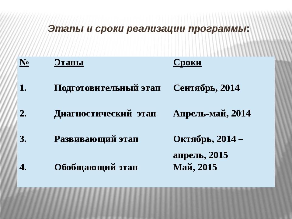 Этапы и сроки реализации программы: № Этапы Сроки 1. Подготовительный этап Се...