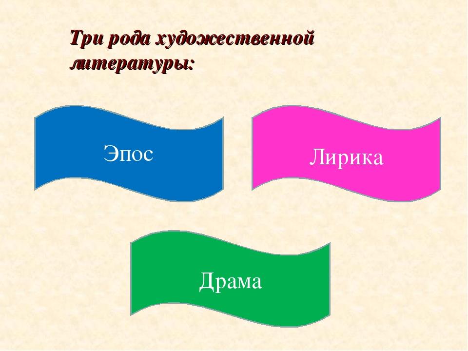 Три рода художественной литературы: Драма Лирика Эпос