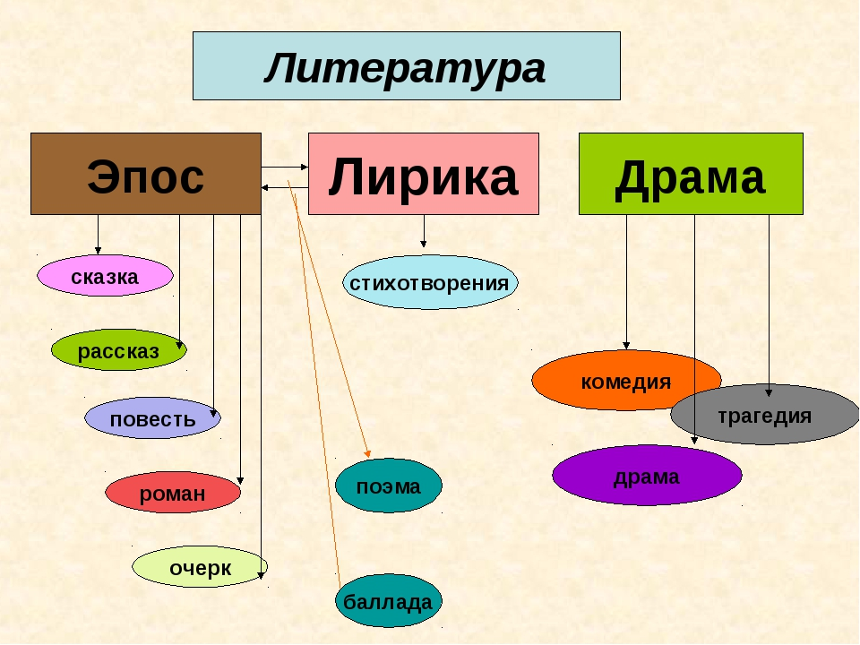 литературе виды жанров таблица в