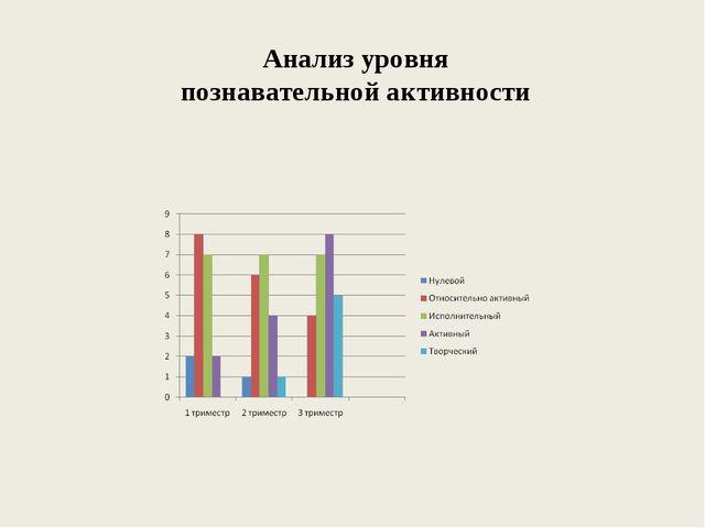 Анализ уровня познавательной активности