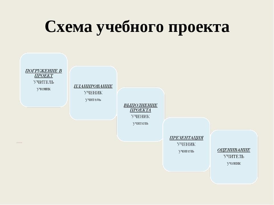 Схема учебного проекта