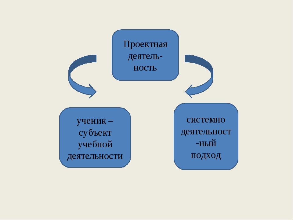Проектная деятель- ность ученик – субъект учебной деятельности системно деяте...