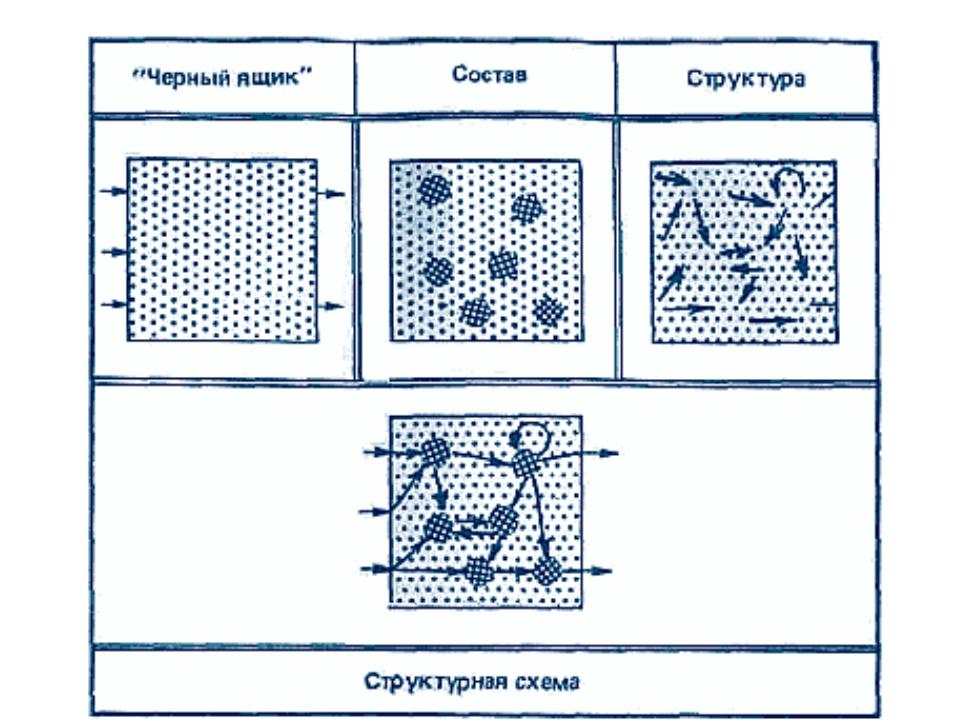 Модели систем