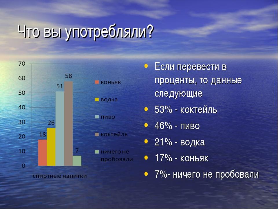 Что вы употребляли? Если перевести в проценты, то данные следующие 53% - кокт...