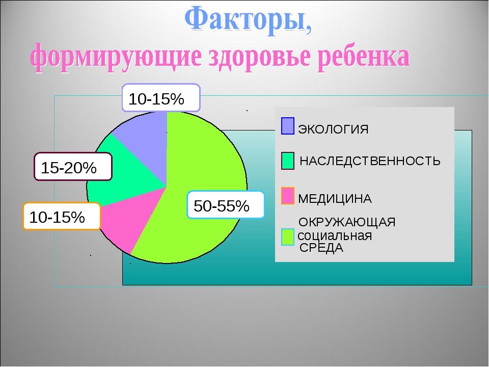 ЭКОЛОГИЯ НАСЛЕДСТВЕННОСТЬ МЕДИЦИНА ОКРУЖАЮЩАЯ СРЕДА 10-15% 15-20% 10-15% 50-5...