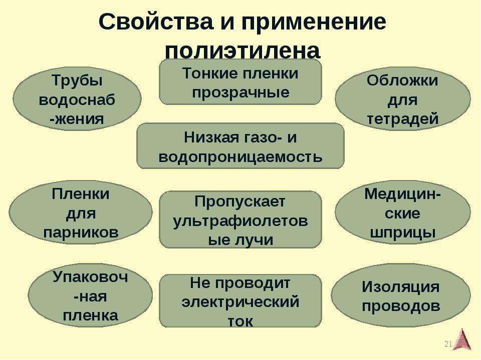 Свойства и применение полиэтилена Трубы водоснаб-жения Обложки для тетрадей П...