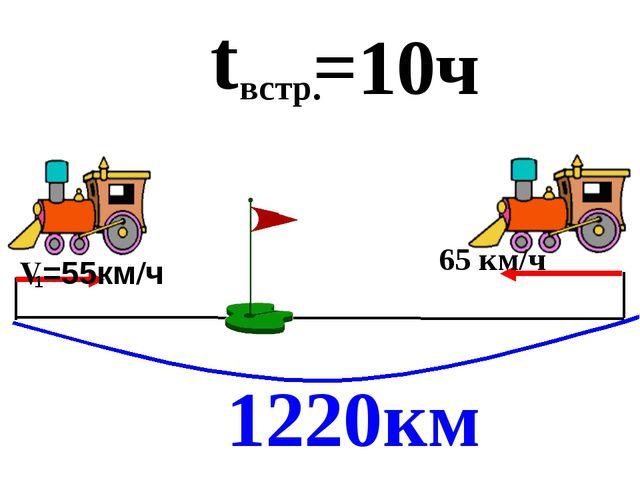 1220км t встр. =10ч 65 км/ч 1 V=55км/ч Из двух городов, расстояние между кот...