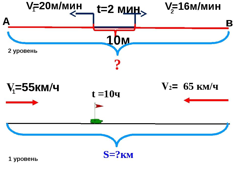 А в V=20м/мин 1 V=16м/мин 2 t=2 мин 10м ? V=55км/ч 65 км/ч V2= 1 t =10ч S=?км...