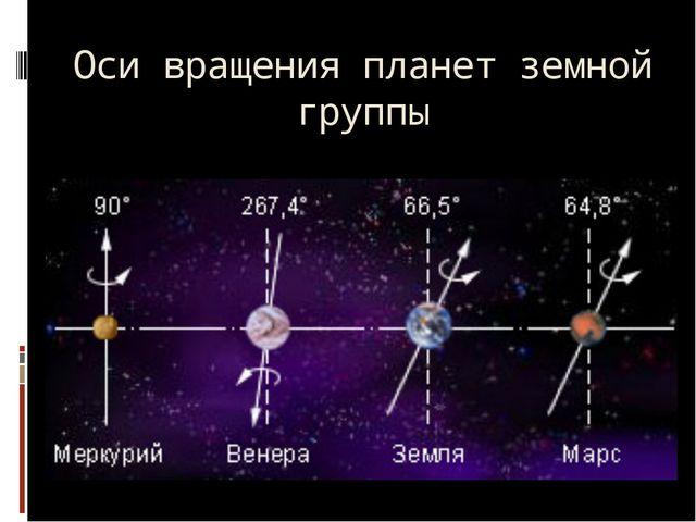 Оси вращения планет земной группы