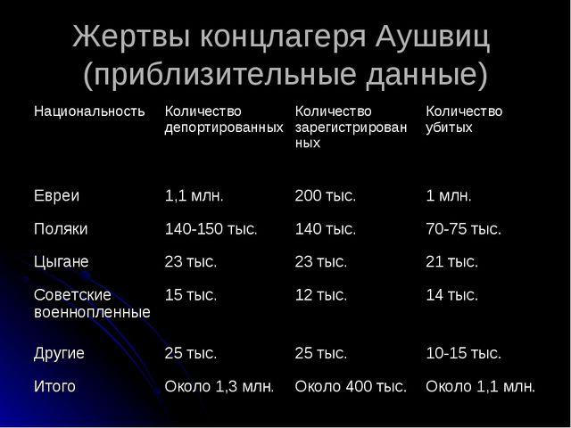 Жертвы концлагеря Аушвиц (приблизительные данные) НациональностьКоличество д...