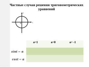 Частные случаи решения тригонометрических уравнений a=1 a=0 a= -1