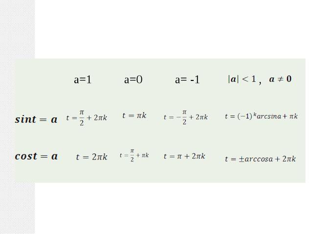 a=1 a=0 a= -1 ,