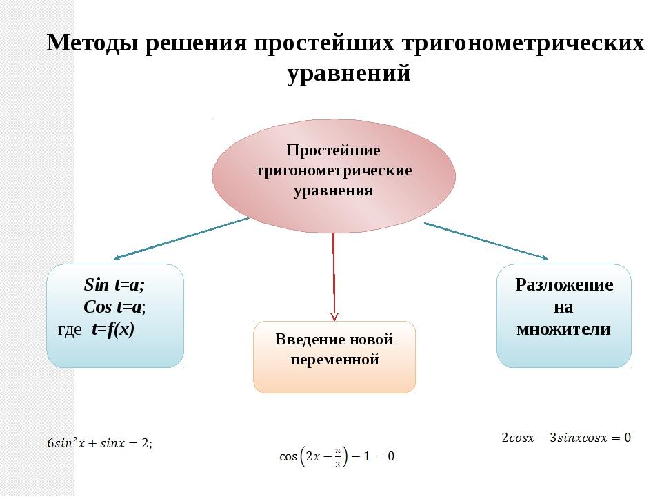 Методы решения простейших тригонометрических уравнений Простейшие тригонометр...