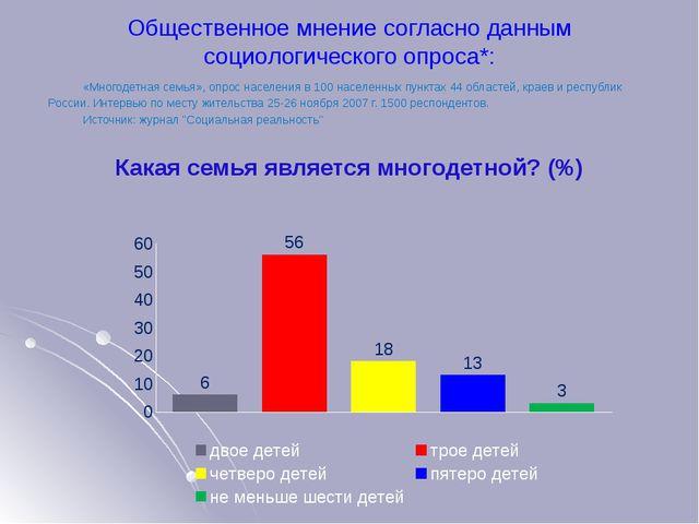 Общественное мнение согласно данным социологического опроса*: «Многодетная с...