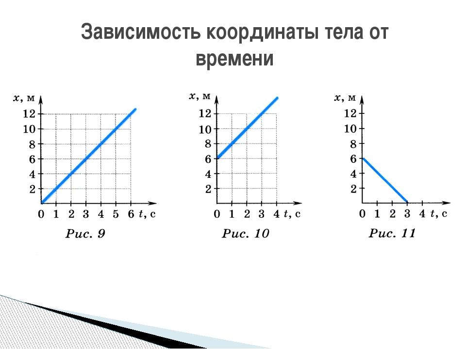 Зависимость координаты тела от времени