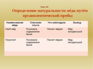 Опыт №6 Определение натуральности мёда путём органолептической пробы Наимено