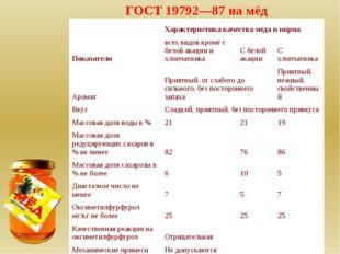 ГОСТ 19792—87 на мёд Характеристика качества меда и норма Показатели всех ви