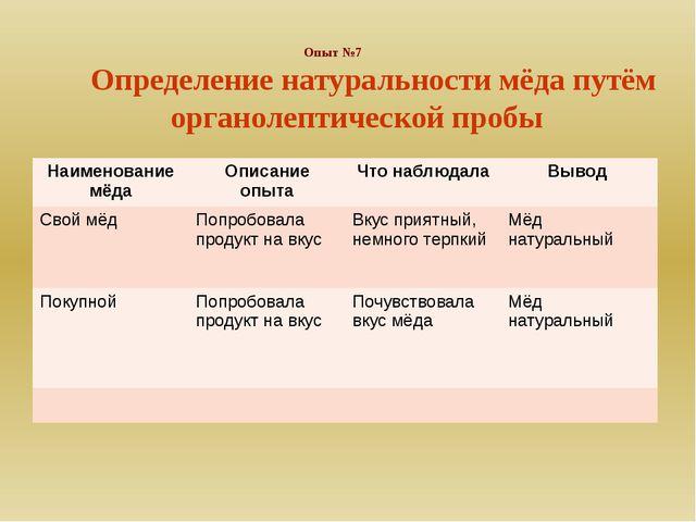 Опыт №7 Определение натуральности мёда путём органолептической пробы Наимено...