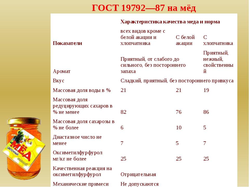 ГОСТ 19792—87 на мёд Характеристика качества меда и норма Показатели всех ви...