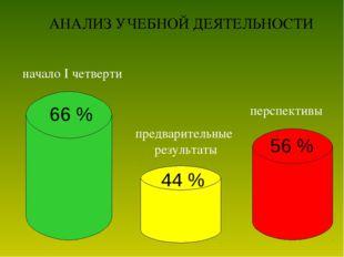 66 % 44 % 56 % перспективы предварительные результаты начало I четверти АНАЛИ