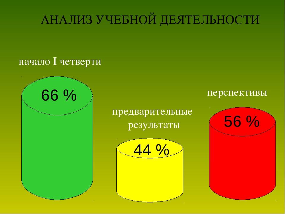 66 % 44 % 56 % перспективы предварительные результаты начало I четверти АНАЛИ...