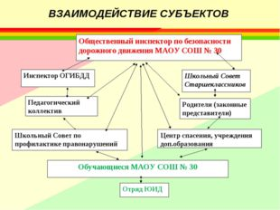 ВЗАИМОДЕЙСТВИЕ СУБЪЕКТОВ Общественный инспектор по безопасности дорожного дв