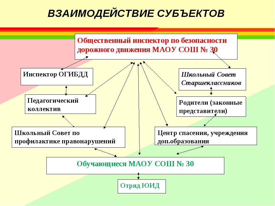 ВЗАИМОДЕЙСТВИЕ СУБЪЕКТОВ Общественный инспектор по безопасности дорожного дв...