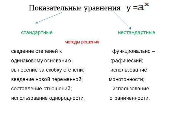 Показательные уравнения у = стандартные нестандартные методы решения сведение...