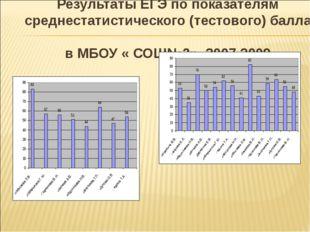 Результаты ЕГЭ по показателям среднестатистического (тестового) балла в МБОУ