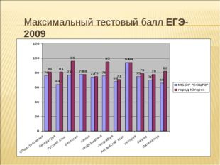 Максимальный тестовый балл ЕГЭ-2009