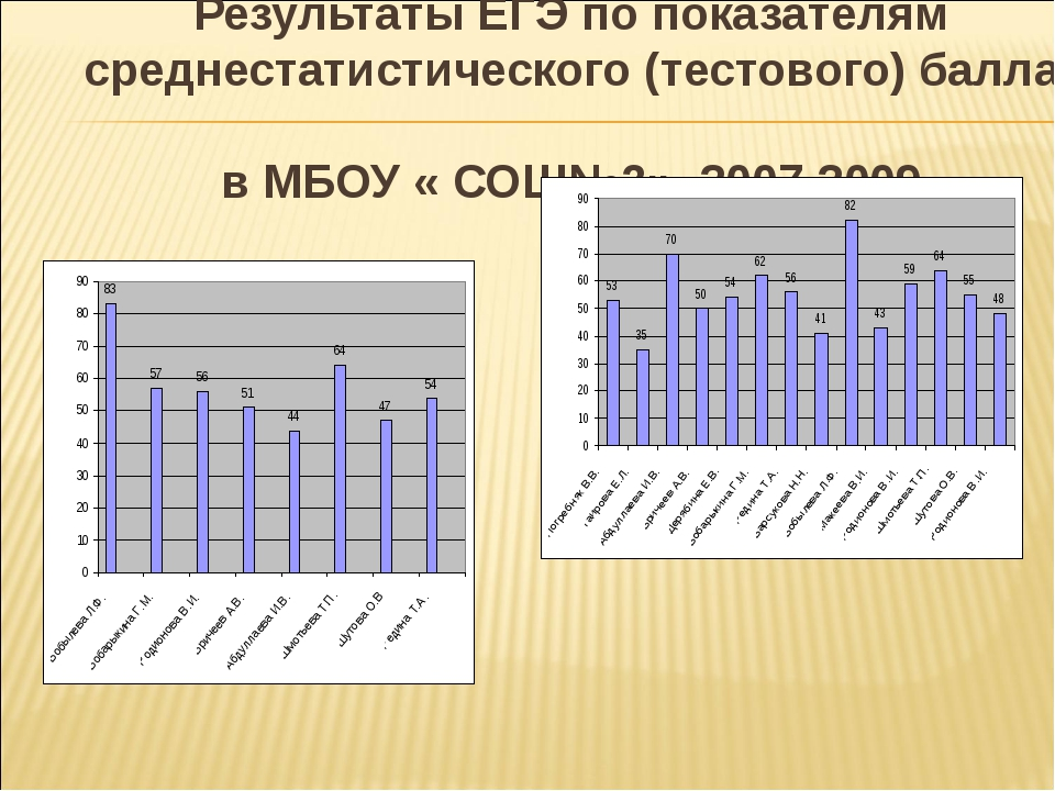 Результаты ЕГЭ по показателям среднестатистического (тестового) балла в МБОУ...