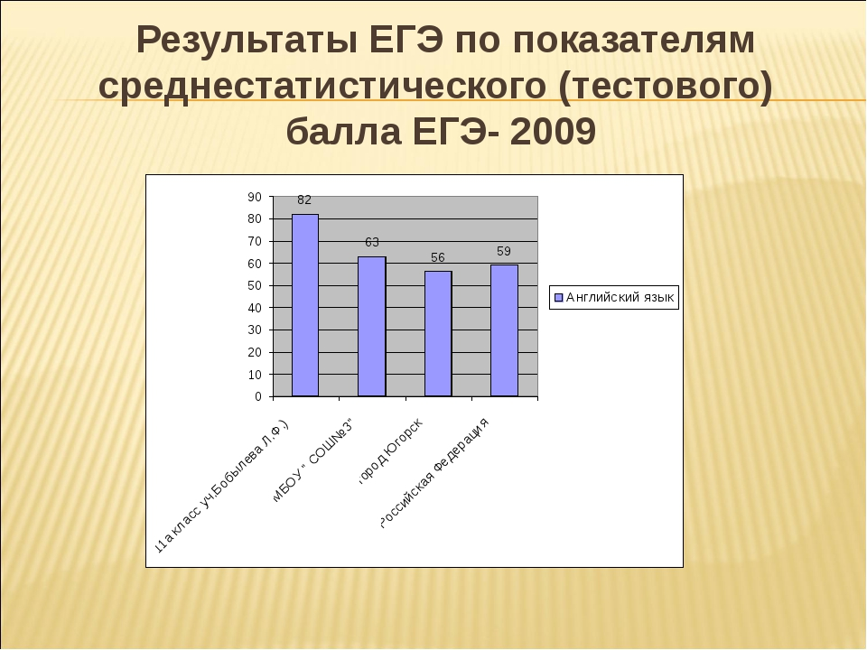 Результаты ЕГЭ по показателям среднестатистического (тестового) балла ЕГЭ- 2...