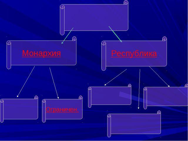 Республика Монархия Ограничен.