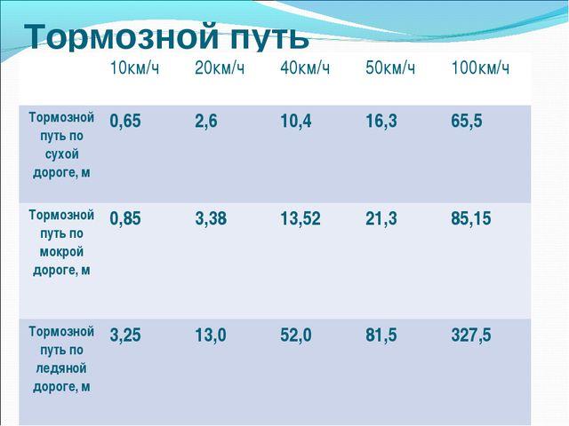 Тормозной путь 10км/ч20км/ч40км/ч50км/ч100км/ч Тормозной путь по сухой д...