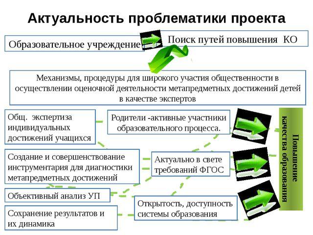 Актуальность проблематики проекта Образовательное учреждение Поиск путей пов...
