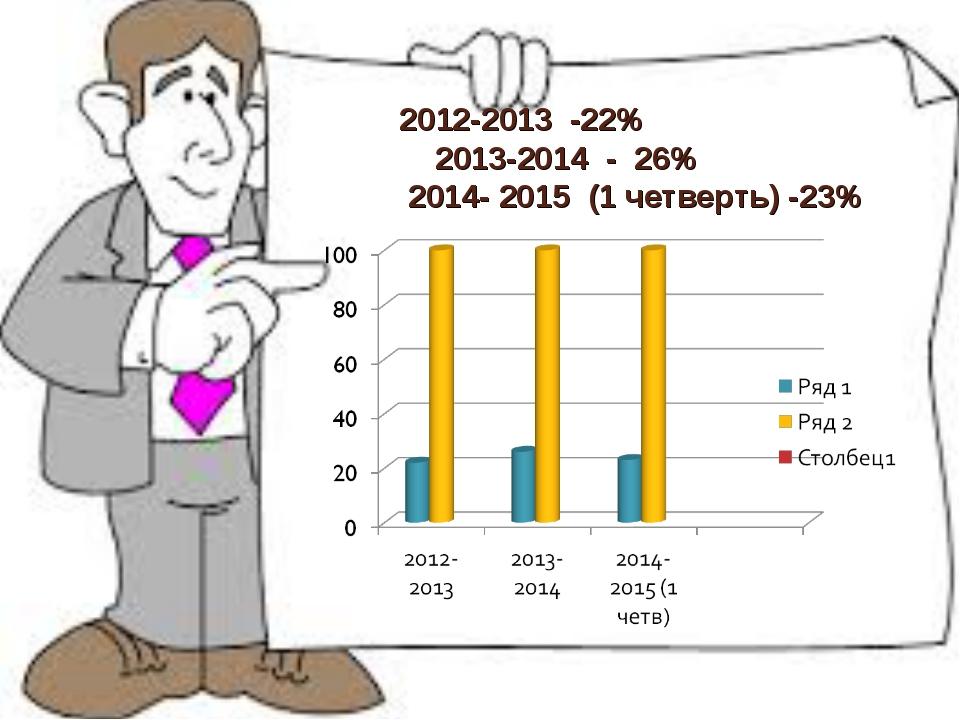2012-2013 -22% 2013-2014 - 26% 2014- 2015 (1 четверть) -23%