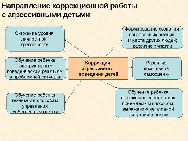 Направление коррекционной работы с агрессивными детьми Коррекция агрессивного...