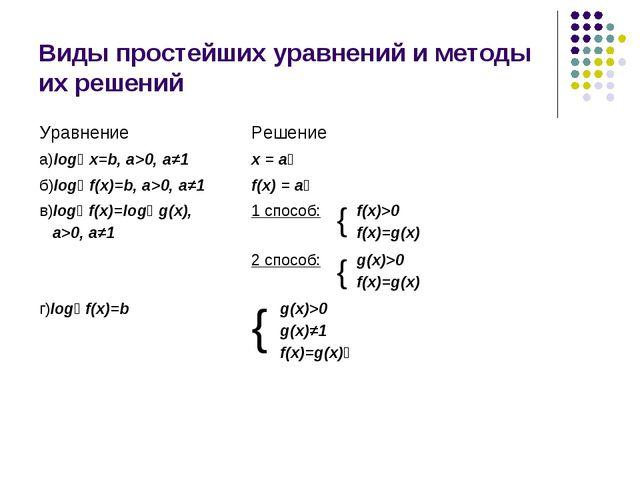 Виды простейших уравнений и методы их решений УравнениеРешение а)logₐ x=b,...